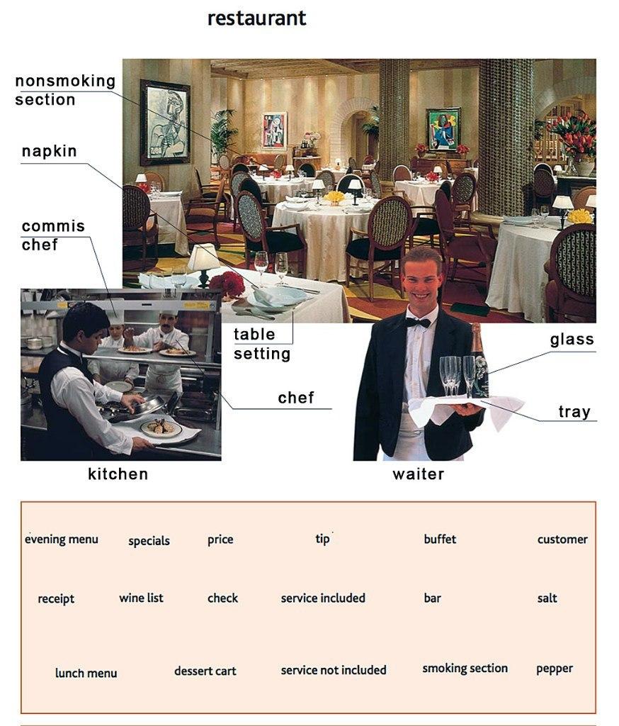 Про, английский язык в картинках ресторан